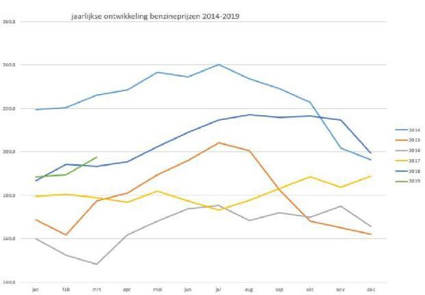 Jaarlijkse ontwikkeling benzineprijzen 2014-2019-page-001