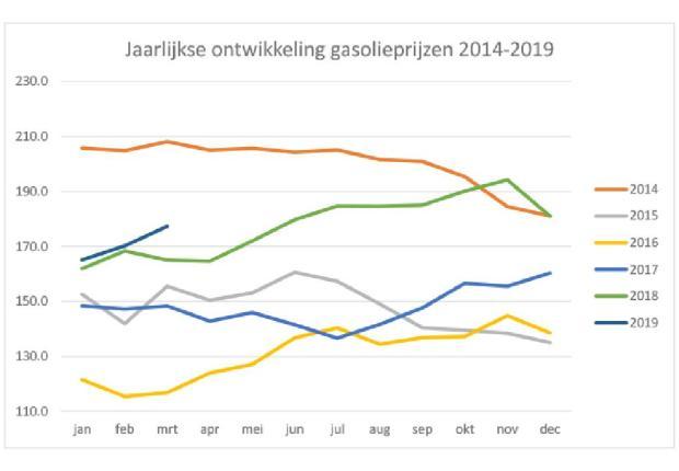 Jaarlijkse ontwikkeling gasolieprijzen 2014-2019-page-001